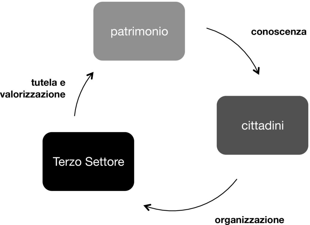 Diagramma di best practice di coinvolgimento della cittadinanza attraverso la conoscenza del patrimonio accresce il senso di tutela e promozione